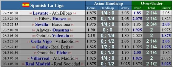 Lịch thi đấu vỏng 25 giải vô địch Tây Ban Nha: Tàu ngầm vàng cản lối Atletico ảnh 1