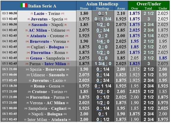 Lịch thi đấu vòng 25 Serie A: Milan tiếp Ngựa vằn, Inter ghé Parma ảnh 1