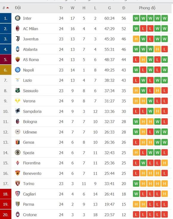 Lịch thi đấu vòng 25 Serie A: Milan tiếp Ngựa vằn, Inter ghé Parma ảnh 2