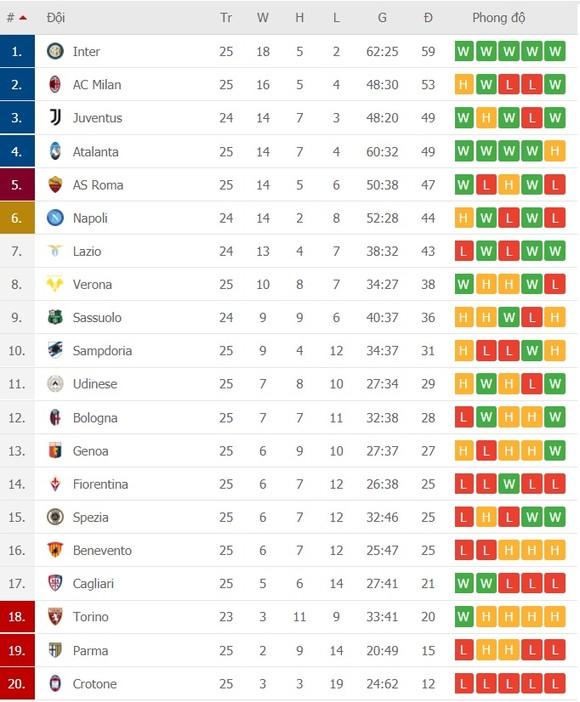 Lịch thi đấu vòng 26 Serie A: Atalanta thách thức Inter Milan, Juventus gặp lại Lazio ảnh 2