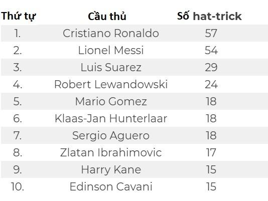 Tốp 10 cầu thủ ghi nhiều hat-trick nhất trong thế kỷ 21 ảnh 1