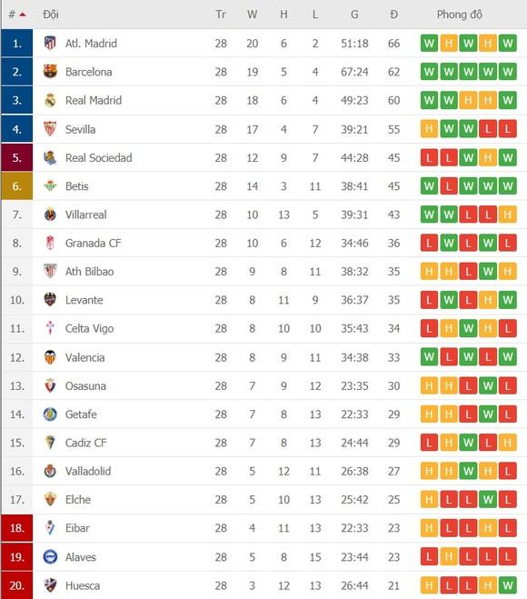 Lịch thi đấu vòng 29 La Liga: Sevilla cản lối Atletico, Barcelona quyết đè bẹp Valladolid ảnh 2