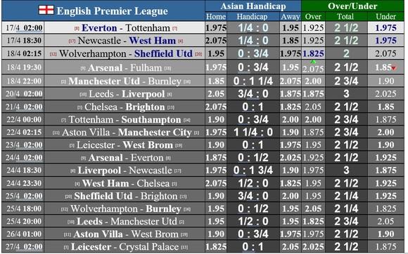Lịch thi đấu vòng 32 Ngoại hạng Anh: Everton, Tottenham. Liverpool ganh đua vào tốp 4 ảnh 1