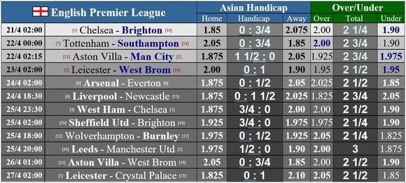 Lịch thi đấu vòng 32 và 33: Man City quật khởi, Chelsea đối mặt West Ham ảnh 1