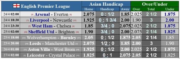 Lịch thi đấu vòng 33 Ngoại hạng Anh: Arsenal chạm trán Everton, Chelsea quyết chiến West Ham ảnh 1