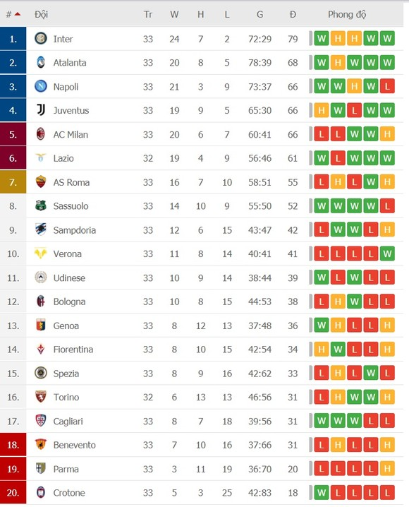 Inter Milan hy vọng đăng quang vào cuối tuần, Milan và Juve có thể lỡ suất dự Champions League  ảnh 1