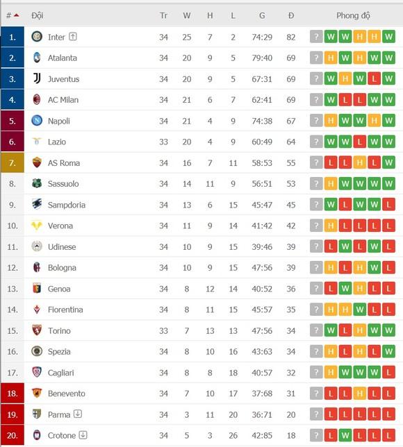 Capello cảnh báo trận Juventus - Milan và nguy cơ rớt khỏi tốp 4 ảnh 1