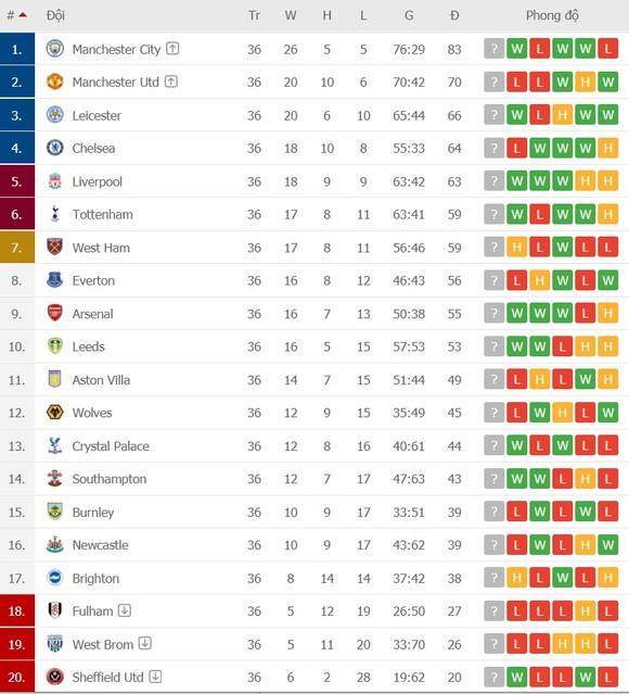 Lịch thi đấu vòng 37 Ngoại hạng Anh: Chelsea phục thù Bầy Cáo, Liverpool chen chân vào tốp 4 ảnh 2