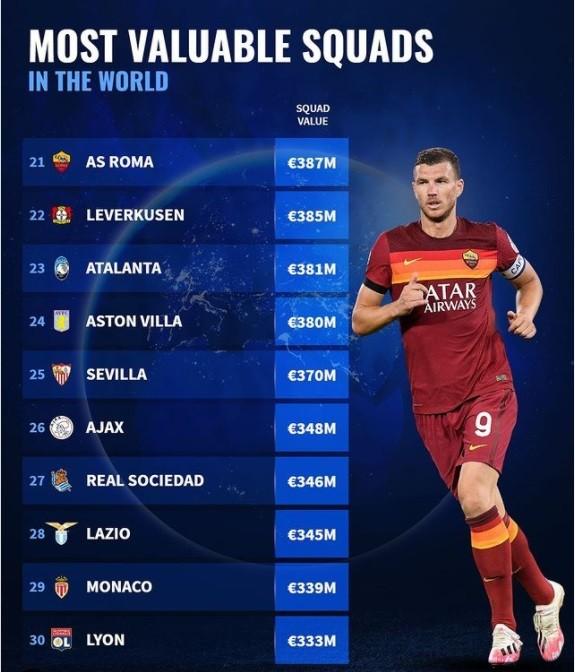Man City, Liverpool và Bayern đứng đầu danh sách 30 CLB giá trị nhất thế giới ảnh 3