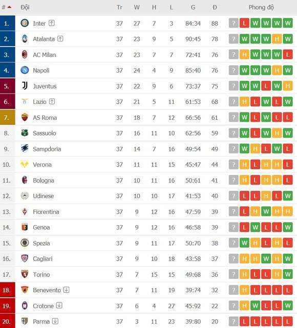 Lịch thi đấu vòng 38 Serie A: Atalanta sẽ không nhân nhượng AC Milan ảnh 2