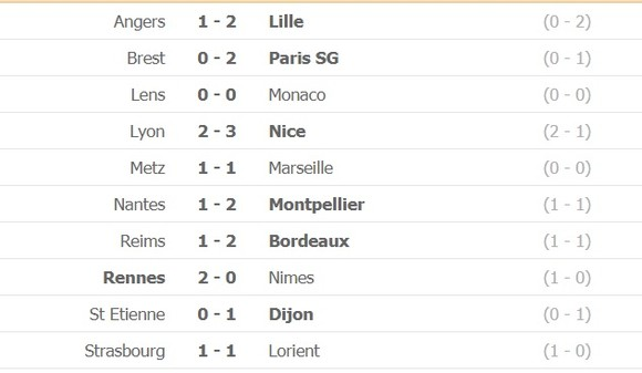 Lille vô địch Ligue 1 sau 10 năm ảnh 1
