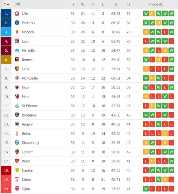Lille vô địch Ligue 1 sau 10 năm ảnh 2