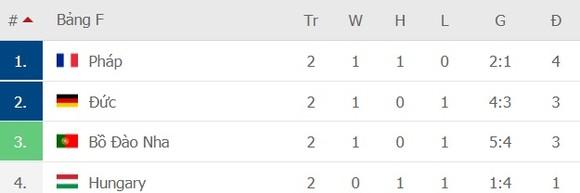 Bồ Đào Nha – Đức 2-4: Ronaldo ghi bàn nhưng Xe tăng Đức đè bẹp Bồ Đào Nha ảnh 8