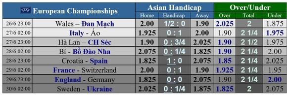 Vòng 1/8, Italia – Áo: Azzurri tiếp tục mạch thắng ảnh 1