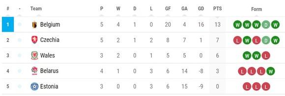 Gareth Bale: Xứ Wales sẽ tập trung giành ngôi đầu bảng ảnh 1