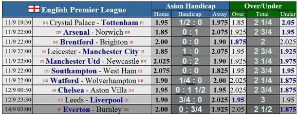 Lịch thi đấu vòng 4 Ngoại hạng Anh: Newcastle chờ đối mặt Ronaldo, Man City viếng sân Bầy Cáo ảnh 1