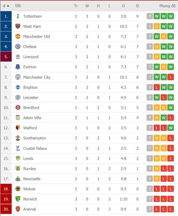 Lịch thi đấu vòng 4 Ngoại hạng Anh: Newcastle chờ đối mặt Ronaldo, Man City viếng sân Bầy Cáo ảnh 2