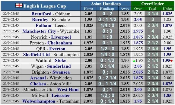 Lịch thi đấu Cúp Liên đoàn Anh ngày 22-9: Man United gặp lại West Ham, Chelsea tiếp đón Aston Villa ảnh 1