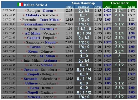 Lịch thi đấu vòng 5 Serie A ngày 22-9: Bộ đôi thành Milan bứt phá khi Juventus tụt lại  ảnh 1