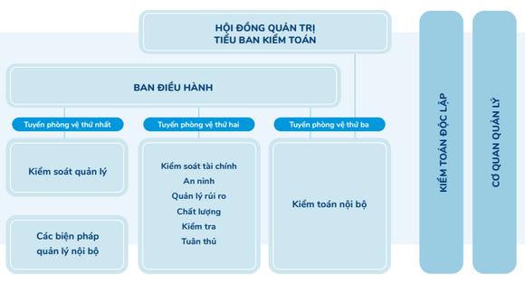 """Vinamilk - hành trình trở thành """"tài sản đầu tư có giá trị của Asean"""" ảnh 2"""