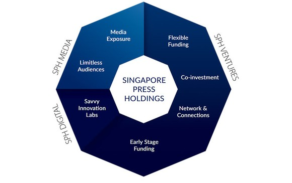 Mô hình kinh doanh của SPH, trong đó có SPH Ventures là quỹ đầu tư mạo hiểm trị giá 100 triệu đô la Singapore, hướng đến các công ty công nghệ tăng trưởng sớm trên toàn cầu.