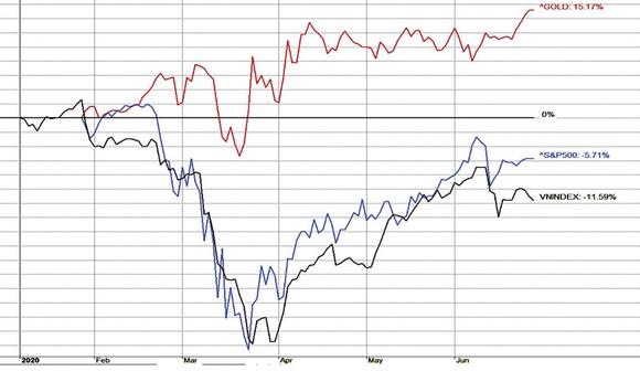 Tương quan lợi nhuận của VN Index so với S&P500 và giá vàng kể từ đầu năm 2020 đến 25-6-2020.