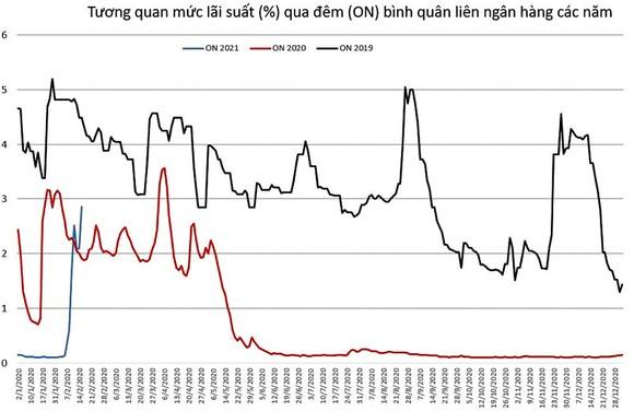 Tương quan mức lãi suất (%) qua đêm (ON) bình quân liên ngân hàng các năm.