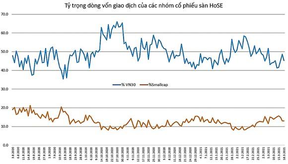 Tỷ trọng dòng vốn giao dịch tại VN30 đã suy giảm mạnh kể từ đầu tháng 2 đến nay trong khi dòng vốn vào nhóm vốn hóa nhỏ lại gia tăng. Đây là thời đểm trùng với hiện tượng nghẽn lệnh liên tục cũng như kế hoạch nâng lô giao dịch tối thiểu lên 1.000 CP.
