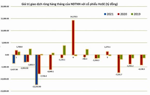Biểu đồ: Giá trị giao dịch ròng của khối ngoại với CP sàn HoSE (tỷ đồng). Nguồn: HoSE.