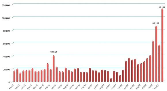 Số lượng tài khoản mở mới hàng tháng của NĐT cá nhân trong nước.