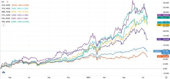 Biểu đồ: Tốc độ tăng trưởng của một số mã CP NH  tiêu biểu so với VN Index kể từ đáy tháng 3-2020. Nguồn: Tradingview