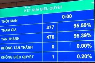 Kết quả thông qua Nghị quyết về phê chuẩn quyết toán ngân sách nhà nước năm 2019