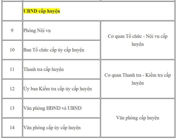 Thí điểm hợp nhất cơ quan chuyên môn, cấp tỉnh, Bộ Nội vụ, Trung ương, Nghị quyết số 18. ảnh 2