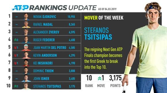 Stefanos Tsitsipas: Thất bại trước Federer một phần là do… đám đông khán giả ảnh 1