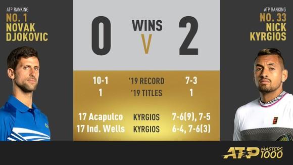 Indian Wells: Cảnh báo – Djokovic tái xuất hiện, nhưng có thể đụng… Kyrgios ở vòng 3 ảnh 1