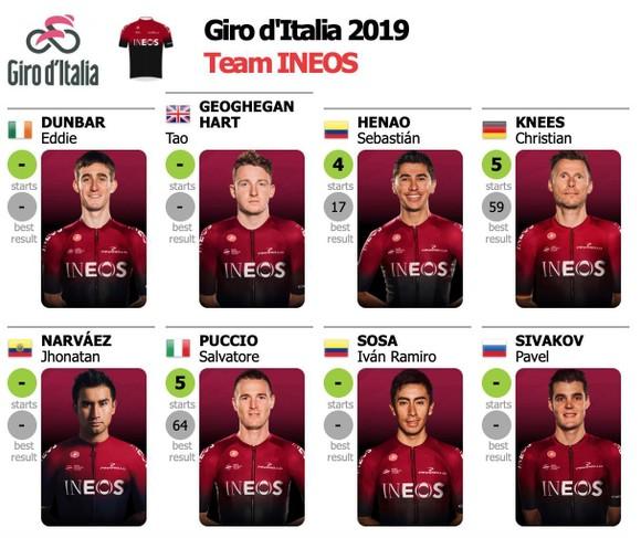 Xe đạp: Bernal bị gãy xương đòn – cú giáng mạnh cho tham vọng của Ineos tại Giro ảnh 3