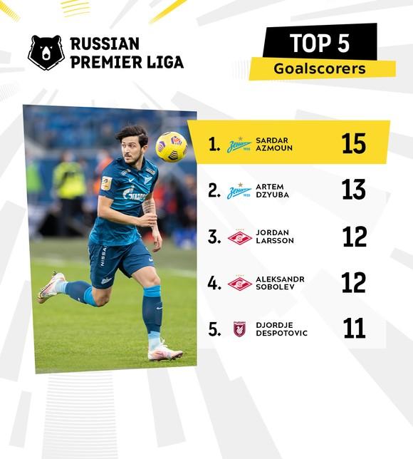 """""""Messi Iran"""" Sardar Azmoun: Thăng hoa cùng Zenit St Petersburg, sắp vô địch RPL lần thứ 3 liên tiếp ảnh 2"""