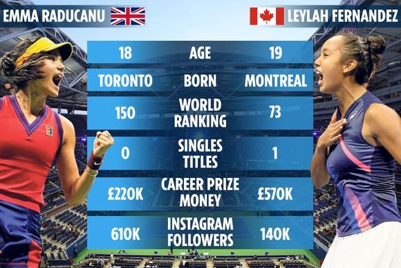 Raducanu vs Fernandez ở chung kết đơn nữ