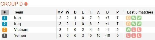 Lịch thi đấu bóng đá Asian Cup 2019 ngày 17-1 (Xếp hạng 6 bảng) ảnh 6