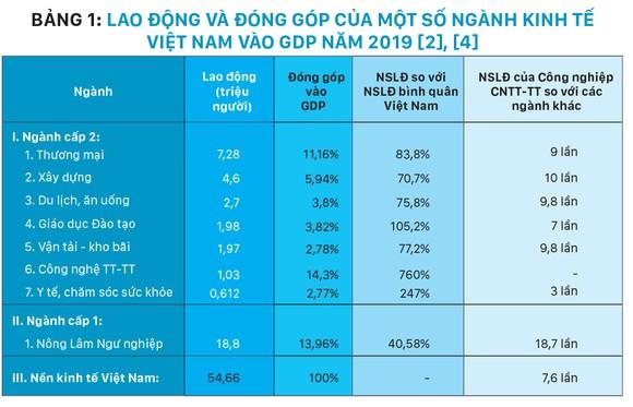 20 năm phát triển vượt bậc của công nghiệp công nghệ thông tin 2000 -2020 và triển vọng đột phá tăng năng suất lao động và đổi mới mô hình tăng trưởng của Việt Nam 2020 -2045 ảnh 2