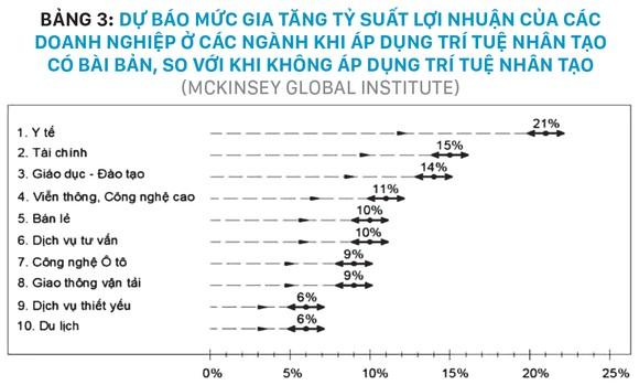 20 năm phát triển vượt bậc của công nghiệp công nghệ thông tin 2000 -2020 và triển vọng đột phá tăng năng suất lao động và đổi mới mô hình tăng trưởng của Việt Nam 2020 -2045 ảnh 7
