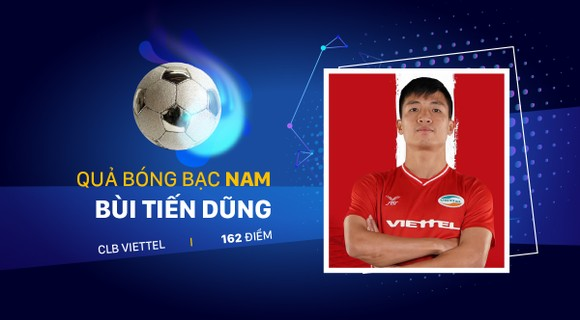 Kết quả Giải thưởng Quả bóng vàng Việt Nam 2020 ảnh 3