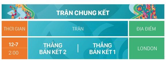 Lịch thi đấu EURO 2020 (giờ Việt Nam) ảnh 11