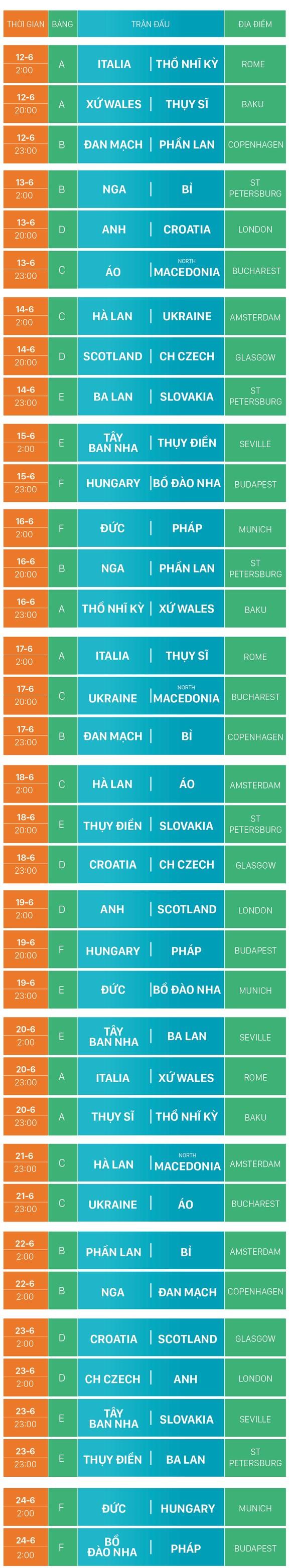 Lịch thi đấu EURO 2020 (giờ Việt Nam) ảnh 7