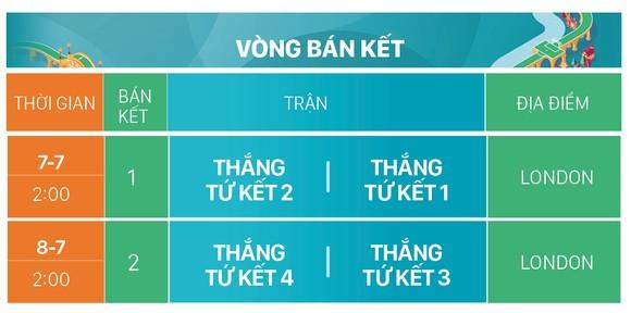 Lịch thi đấu EURO 2020 (giờ Việt Nam) ảnh 10