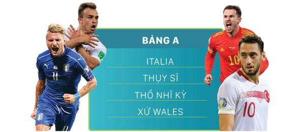 Lịch thi đấu EURO 2020 (giờ Việt Nam) ảnh 1