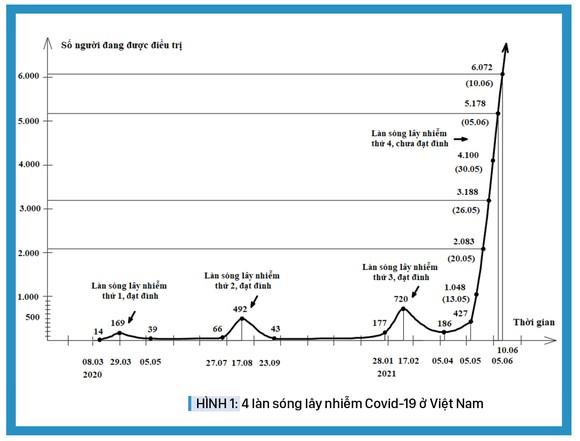 Cần giải pháp đột phá để nhanh chóng dập dịch Covid-19 ở giai đoạn hiện nay ảnh 3