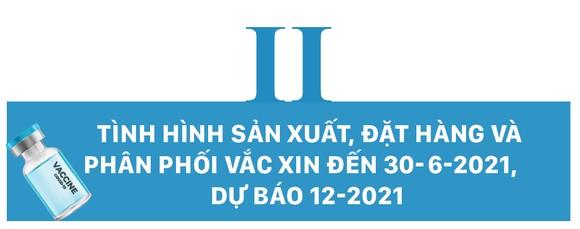 Tình hình sản xuất Vắc xin, đặt hàng mua và phân phối Vắc xin phòng Covid-19 trên thế giới và giải pháp của Việt Nam 2021 - 2022 ảnh 4