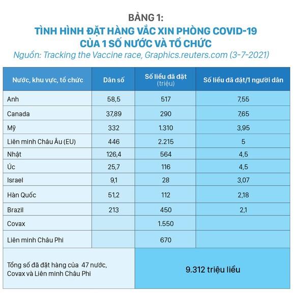 Tình hình sản xuất Vắc xin, đặt hàng mua và phân phối Vắc xin phòng Covid-19 trên thế giới và giải pháp của Việt Nam 2021 - 2022 ảnh 2