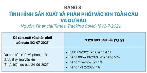 Tình hình sản xuất Vắc xin, đặt hàng mua và phân phối Vắc xin phòng Covid-19 trên thế giới và giải pháp của Việt Nam 2021 - 2022 ảnh 5